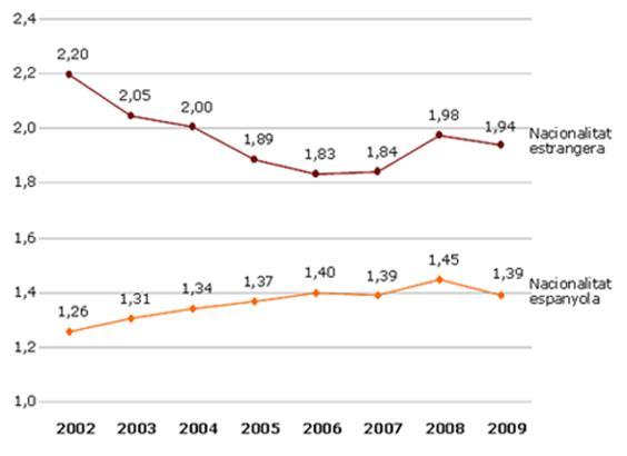 Evolució del promig de fills per dona. Catalunya. 2002-2009
